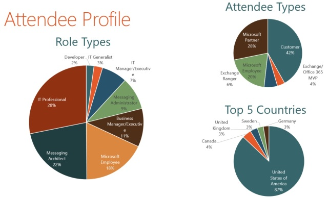 Breakdown of MEC attendees (source: Microsoft)