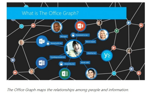 The Office Graph (source: Microsoft)