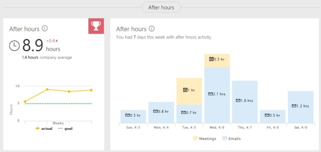 Delve Analytics measures my after-hours activity