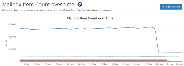The number of mailbox items in an Office 365 tenant